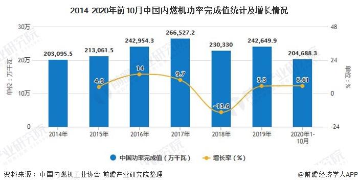 2014-2020年前10月中国内燃机功率完成值统计及增长情况