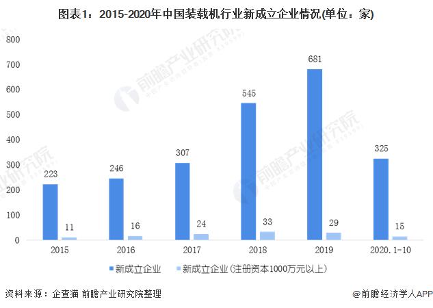 图表1:2015-2020年中国装载机行业新成立企业情况(单位:家)