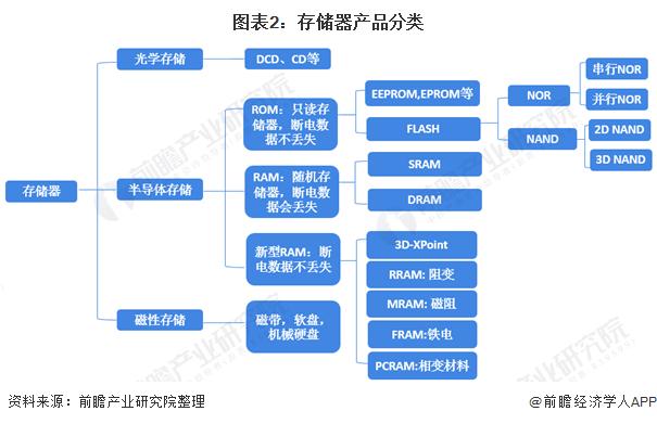 图表2:存储器产品分类
