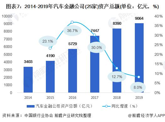 图表7:2014-2019年汽车金融公司(25家)资产总额(单位:亿元,%)