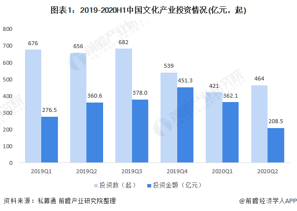 图表1:2019-2020H1中国文化产业投资情况(亿元,起)