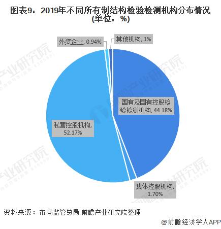 图表9:2019年不同所有制结构检验检测机构分布情况(单位:%)
