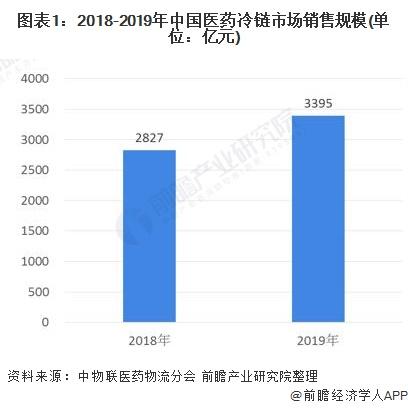 圖表1︰2018-2019年中國醫藥冷鏈市場銷售規模(單位︰億元)