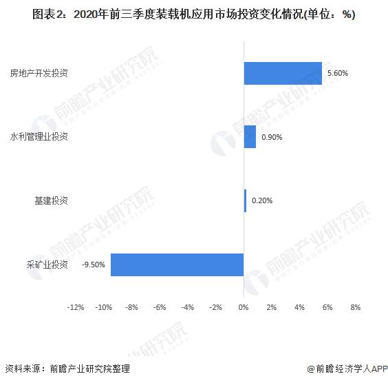 图表2:2020年前三季度装载机应用市场投资变化情况(单位:%)