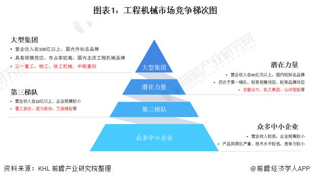 图表1:工程机械市场竞争梯次图