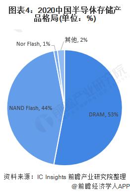 圖表4︰2020中國半導體存儲產品格局(單位︰%)
