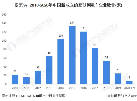 图表9:2010-2020年中国新成立的互联网租车企业数量(家)