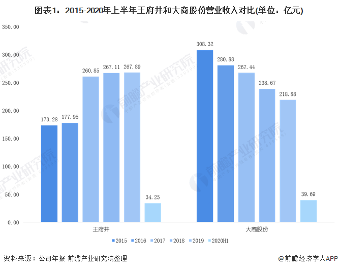 圖表1︰2015-2020年上半年王府井和大商股份營業收入對比(單位︰億元)