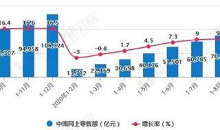 2020年1-8月中国零售行业市场分析:网络零售额累计突破7万亿元