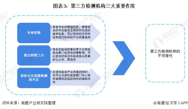 图表3:第三方检测机构三大重要作用
