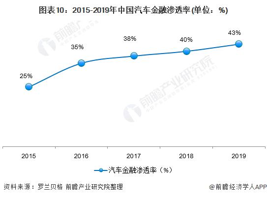 图表10:2015-2019年中国汽车金融渗透率(单位:%)
