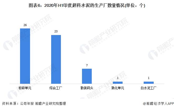 图表6:2020年H1印度超科水泥的生产厂数量情况(单位:个)