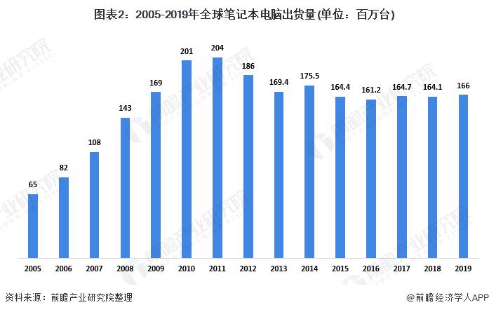图表2:2005-2019年全球笔记本电脑出货量(单位:百万台)