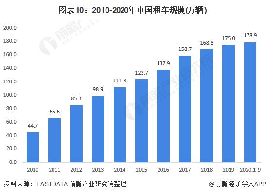 图表10:2010-2020年中国租车规模(万辆)