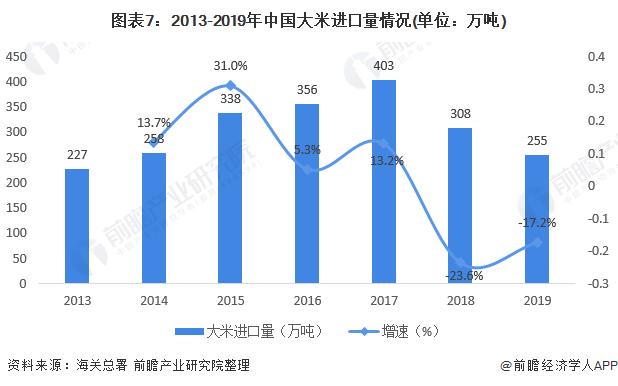 图表7:2013-2019年中国大米进口量情况(单位:万吨)