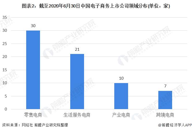 图表2:截至2020年6月30日中国电子商务上市公司领域分布(单位:家)