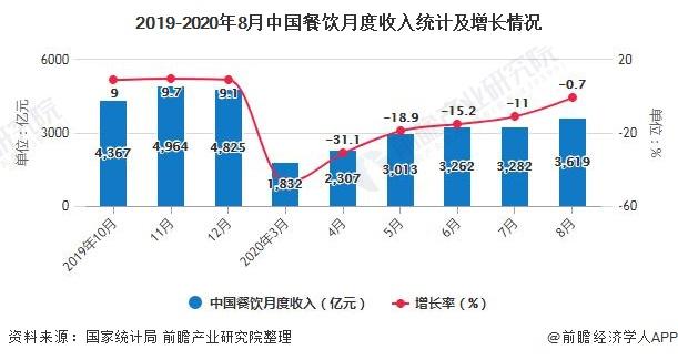 2019-2020年8月中国餐饮月度收入统计及增长情况