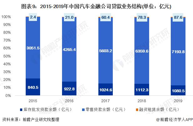 图表9:2015-2019年中国汽车金融公司贷款业务结构(单位:亿元)