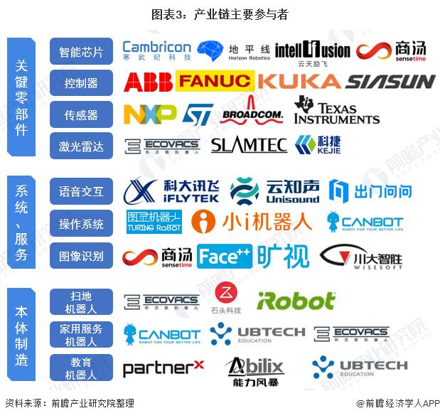图表3:产业链主要参与者