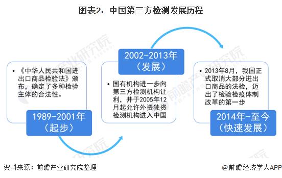 图表2:中国第三方检测发展历程
