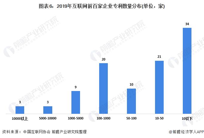 图表6:2019年互联网前百家企业专利数量分布(单位:家)