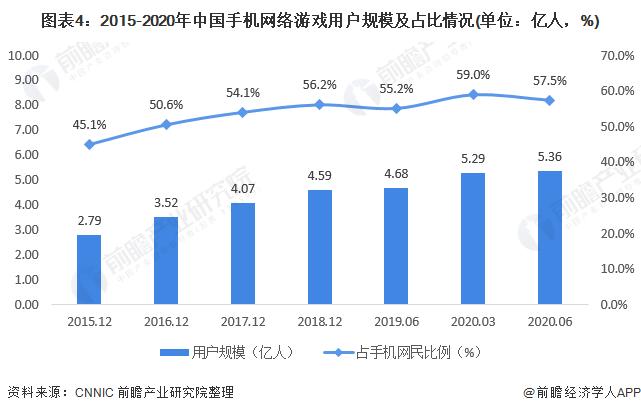 图表4:2015-2020年中国手机网络游戏用户规模及占比情况(单位:亿人,%)