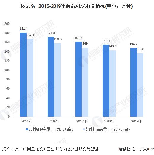 图表9:2015-2019年装载机保有量情况(单位:万台)