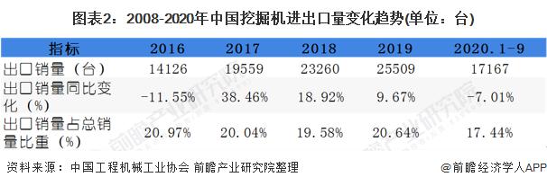 图表2:2008-2020年中国挖掘机进出口量变化趋势(单位:台)