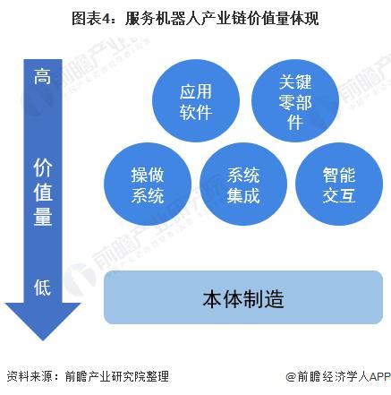 图表4:服务机器人产业链价值量体现