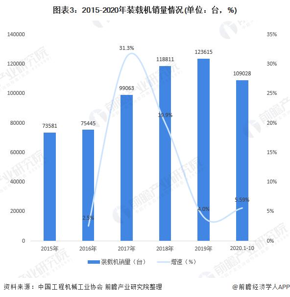 图表3:2015-2020年装载机销量情况(单位:台,%)