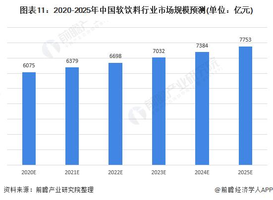 图表11:2020-2025年中国软饮料行业市场规模预测(单位:亿元)