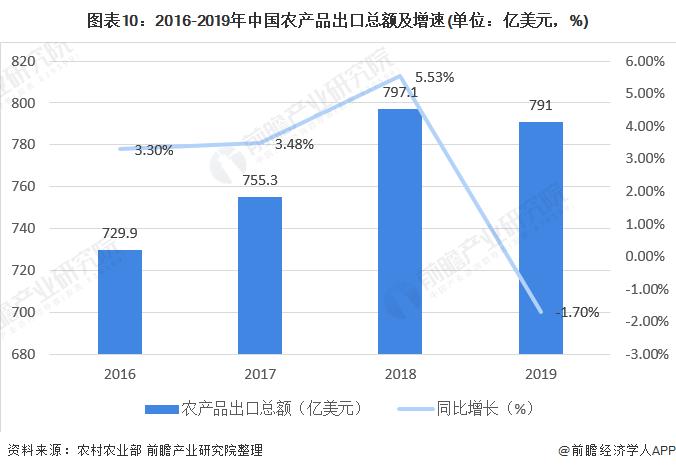 图表10:2016-2019年中国农产品出口总额及增速(单位:亿美元,%)