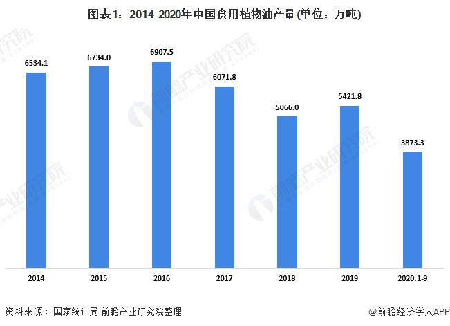 图表1:2014-2020年中国食用植物油产量(单位:万吨)