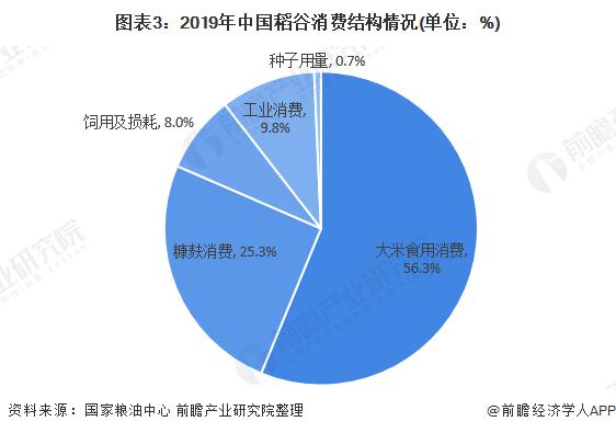 图表3:2019年中国稻谷消费结构情况(单位:%)