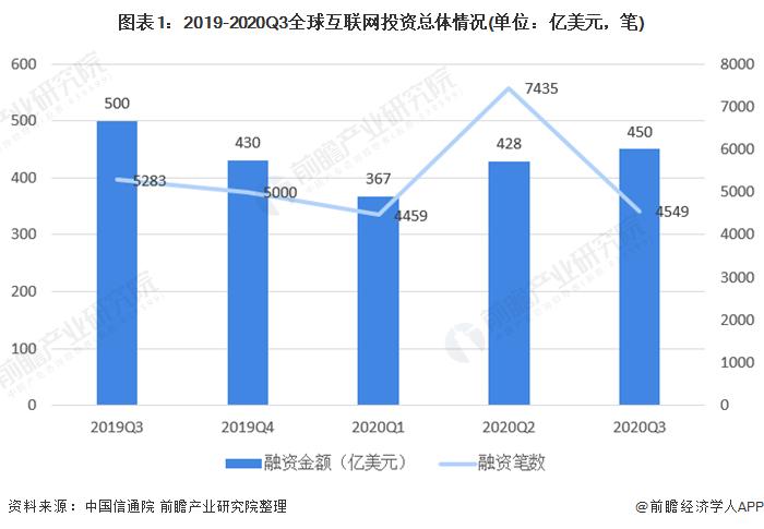 圖表1:2019-2020Q3全球互聯網投資總體情況(單位:億美元,筆)