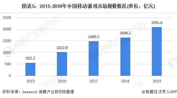 图表5:2015-2019年中国移动游戏市场规模情况(单位:亿元)