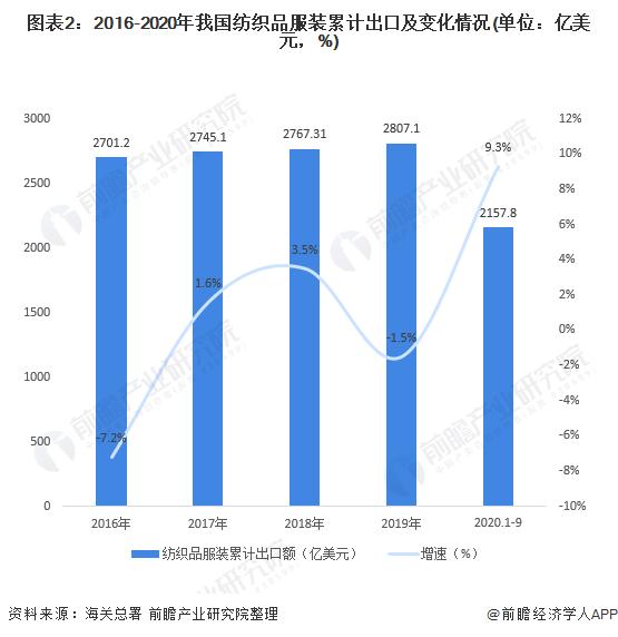 图表2:2016-2020年我国纺织品服装累计出口及变化情况(单位:亿美元,%)