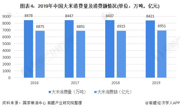 图表4:2019年中国大米消费量及消费额情况(单位:万吨,亿元)