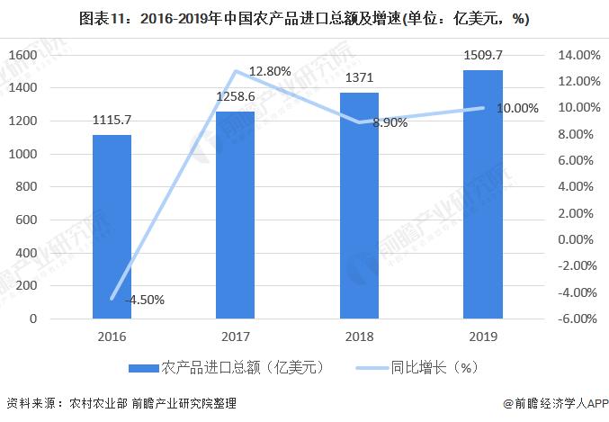 图表11:2016-2019年中国农产品进口总额及增速(单位:亿美元,%)