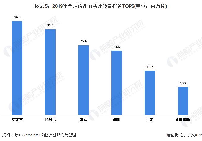 图表5:2019年全球液晶面板出货量排名TOP6(单位:百万片)