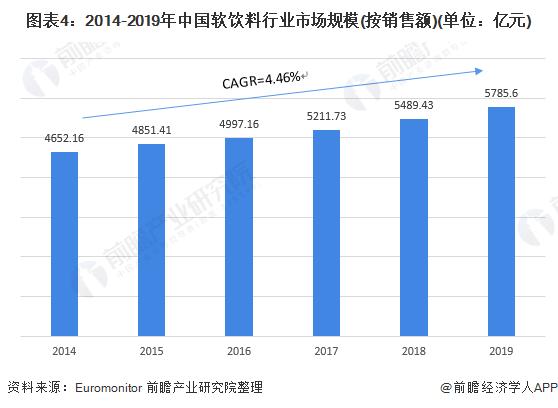 图表4:2014-2019年中国软饮料行业市场规模(按销售额)(单位:亿元)