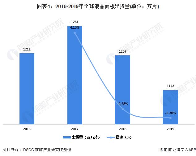 图表4:2016-2019年全球液晶面板出货量(单位:万片)
