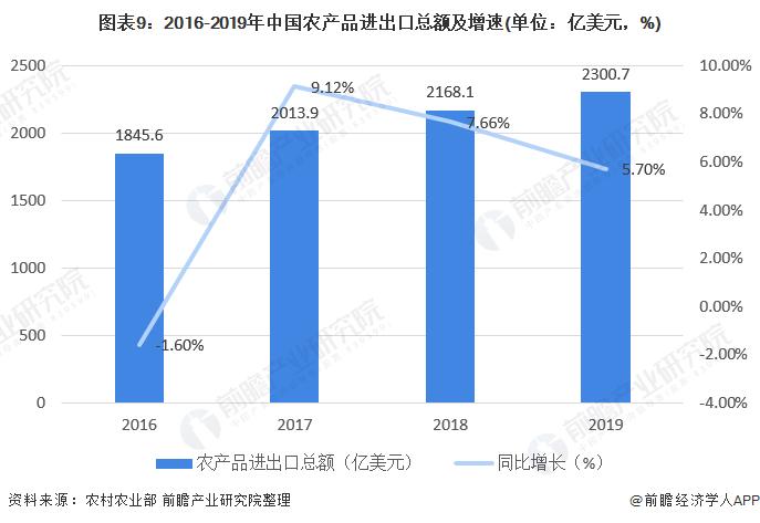图表9:2016-2019年中国农产品进出口总额及增速(单位:亿美元,%)
