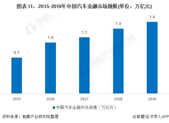 图表11:2015-2019年中国汽车金融市场规模(单位:万亿元)