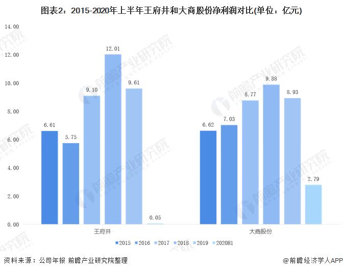 圖表2︰2015-2020年上半年王府井和大商股份淨利潤對比(單位︰億元)