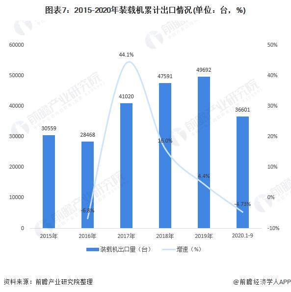 图表7:2015-2020年装载机累计出口情况(单位:台,%)