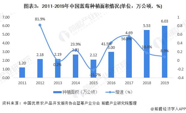 图表3:2011-2019年中国蓝莓种植面积情况(单位:万公顷,%)