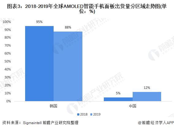 圖表3:2018-2019年全球AMOLED智能手機面板出貨量分區域走勢圖(單位:%)