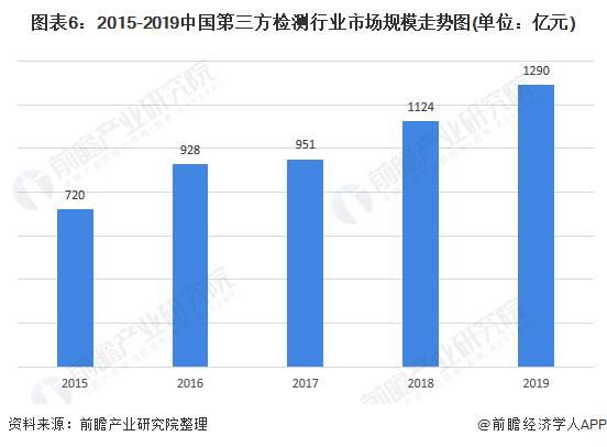 图表6:2015-2019中国第三方检测行业市场规模走势图(单位:亿元)