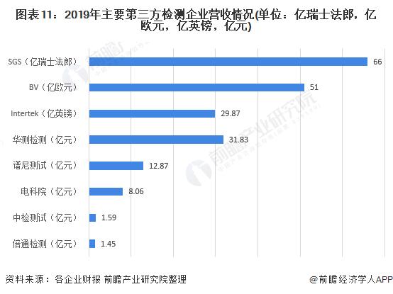 图表11:2019年主要第三方检测企业营收情况(单位:亿瑞士法郎,亿欧元,亿英镑,亿元)